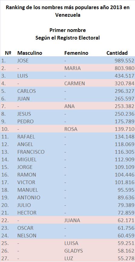 Nombres mas populares en Venezuela